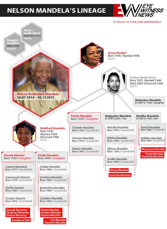 Madiba Family Tree