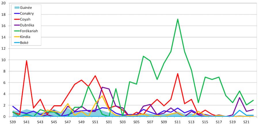 Évolution des taux d'incidence pour 10000 habitants des cas confirmés déclarés pour la capitale et les préfectures proches des semaines 39/2014 à 22/2015 (Coordination nationale)